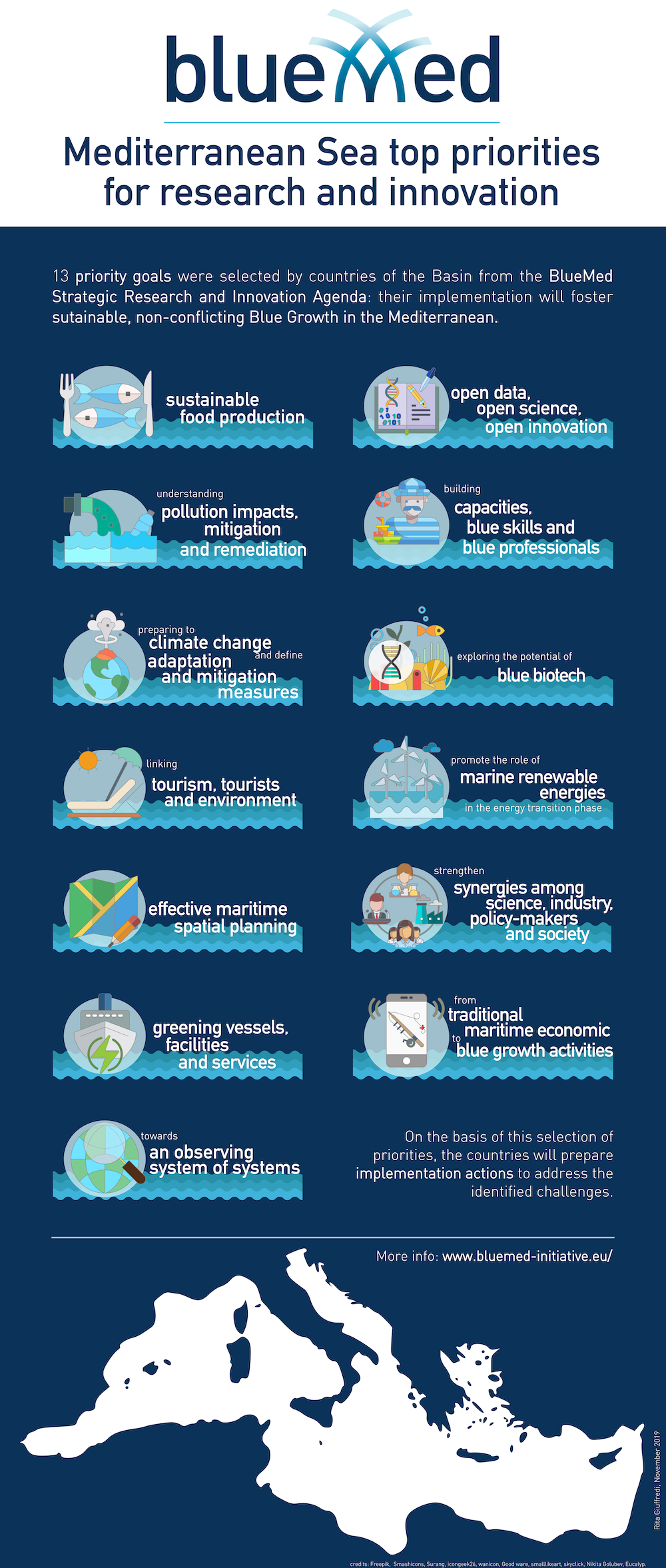 An infographic of the priorities for the Mediterranean identified within the BlueMed initiative.